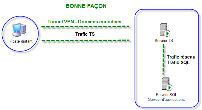 Fonctions Communes VPN performance 002.png