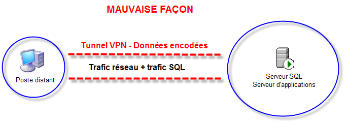 Fonctions Communes VPN performance 001.png
